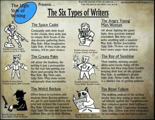 6types of writers